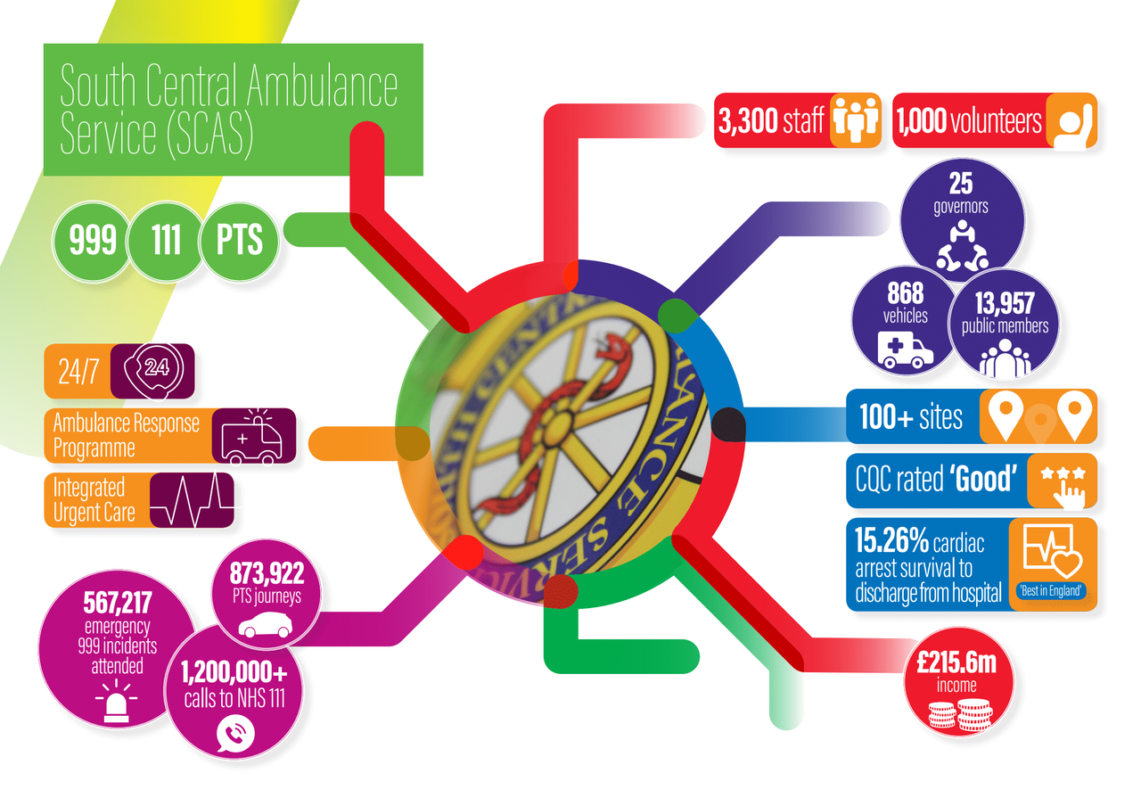 SCAS Infographic